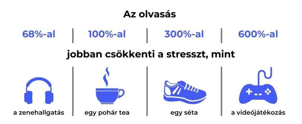 Az olvasás csökkenti a stresszt