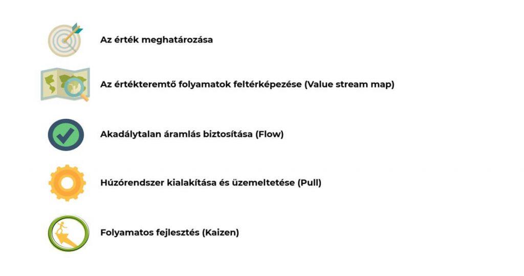 Lean rendszer 5 lépése