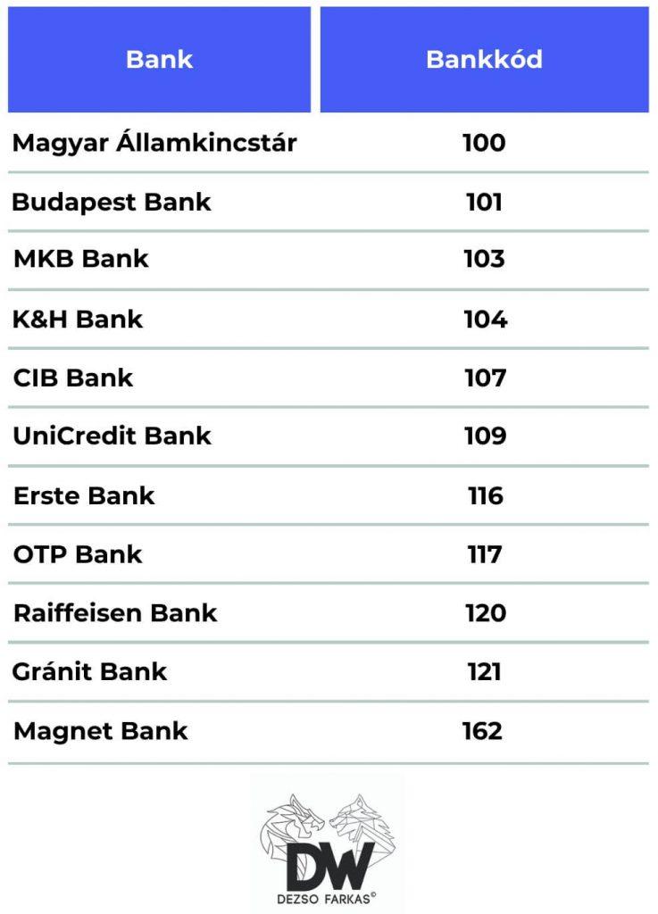 Bankkódok