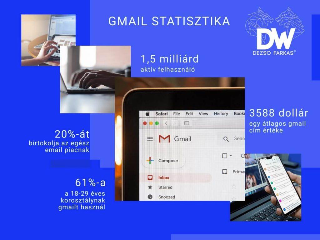 Gmail statisztika
