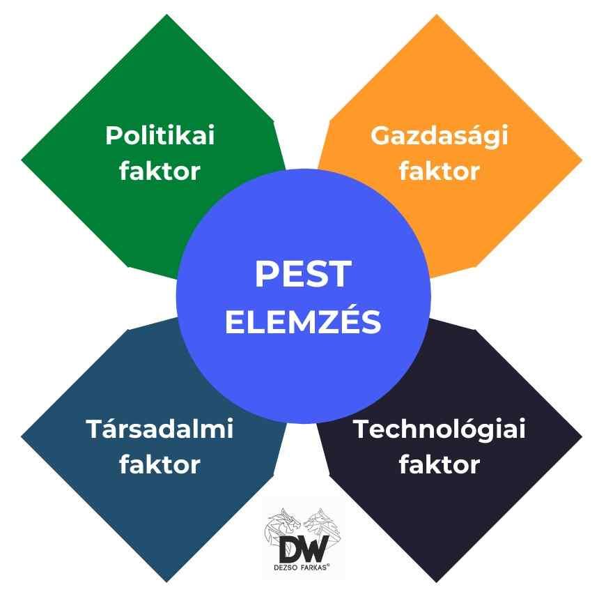 PEST elemzés a döntéshozatal során